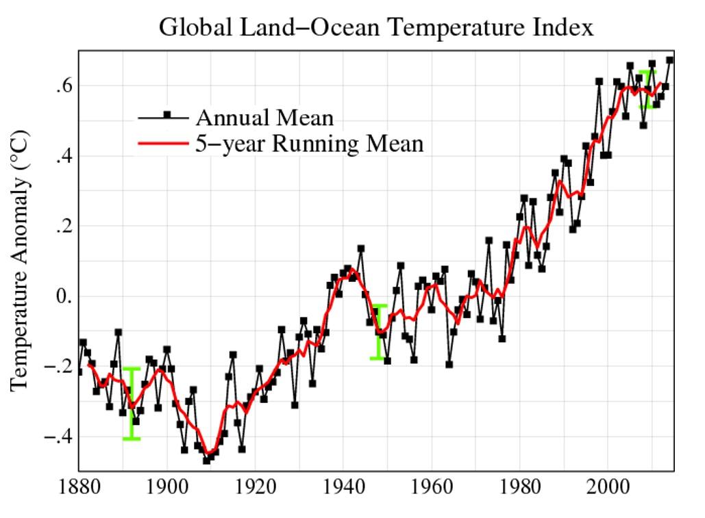 Grafik zeigt steigende Temperaturabweichung in Form einer steigenden Linie seit 1880 bis zum Jahr 2014