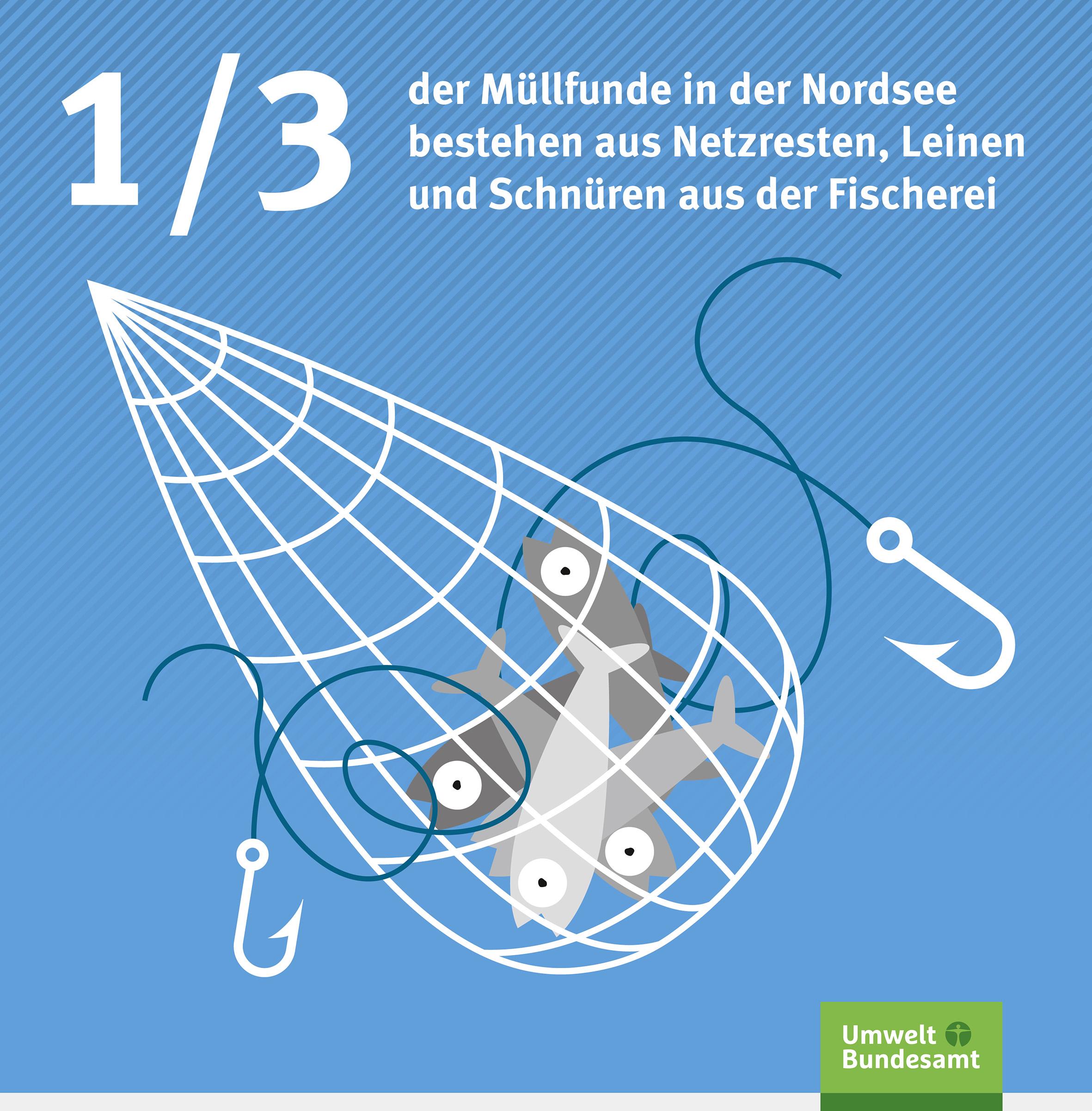 Ein Drittel der Müllfunde in der Nordsee bestehen aus Netzresten, Leinen und Schnüren aus der Fischerei