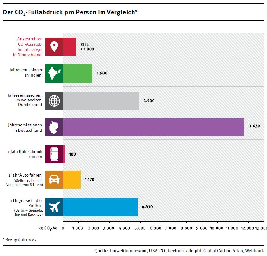 Infografik: Der CO2-Fußabdruck im Vergleich