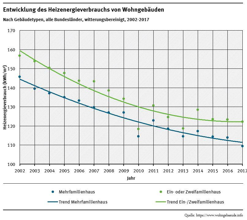 Grafik: Entwicklung des Heizenergieverbrauchs nach Gebäudetypen