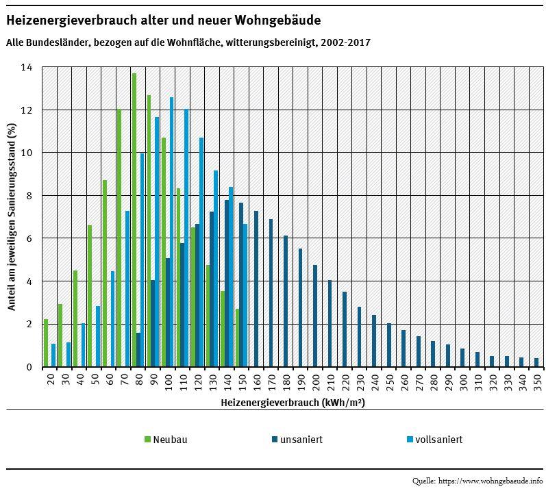 Grafik: Heizenergieverbrauch alter und neuer Wohngebäude
