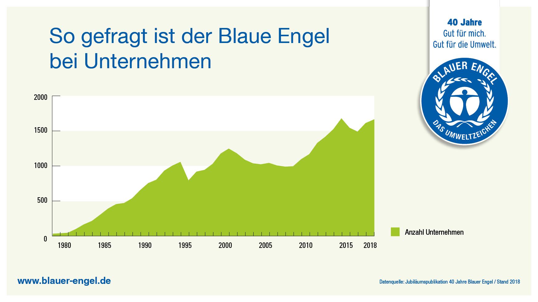 40 Jahre Blauer Engel Umweltbundesamt