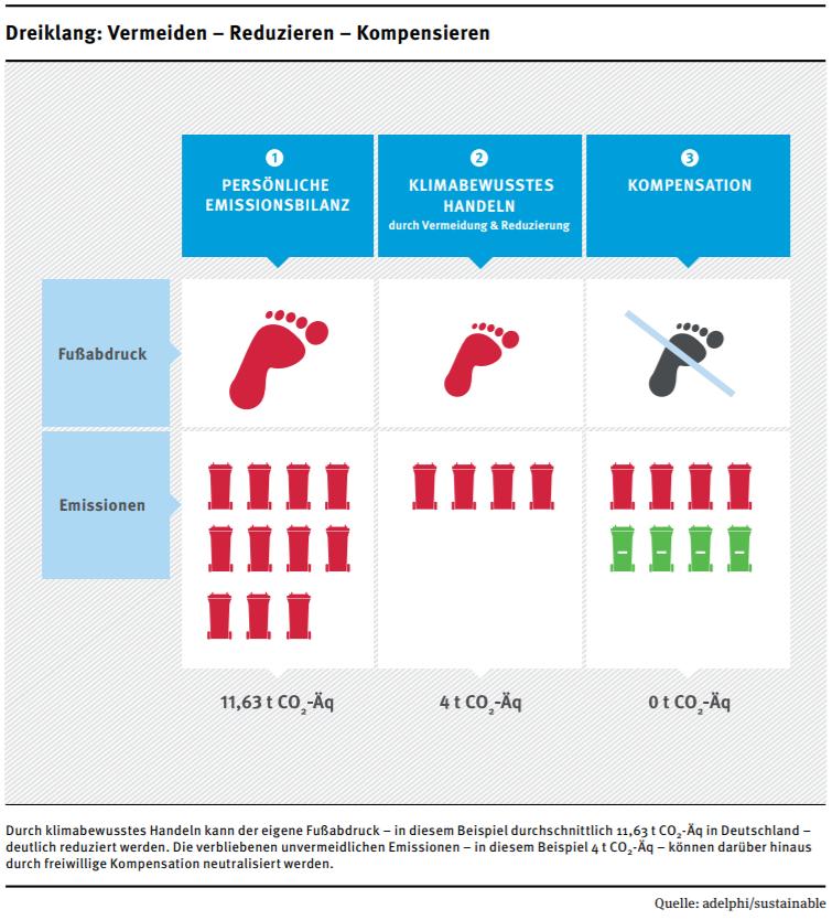 Infografik: Vermeiden - Reduzieren - Kompensieren