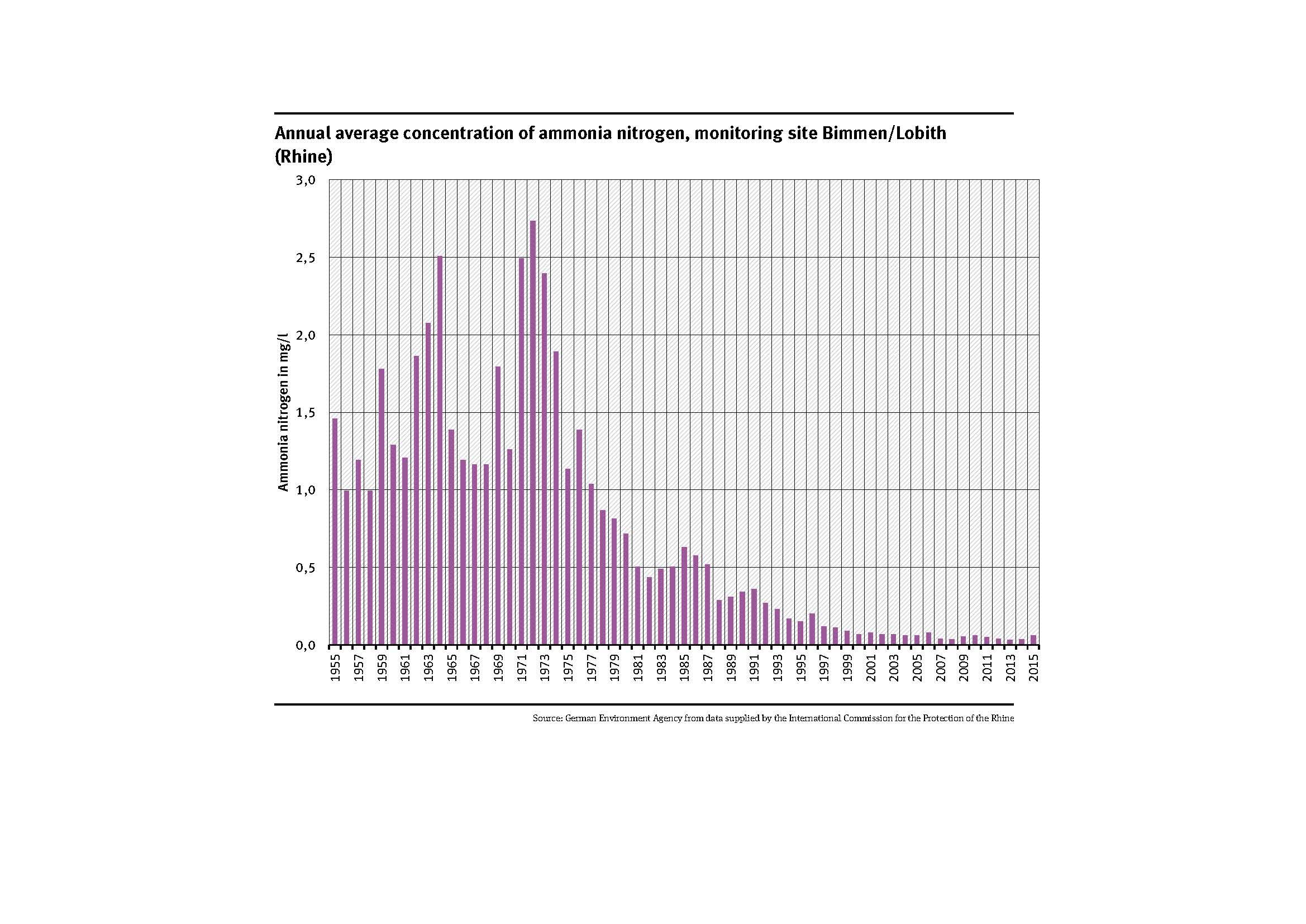 Annual average concentration of ammonia nitrogen