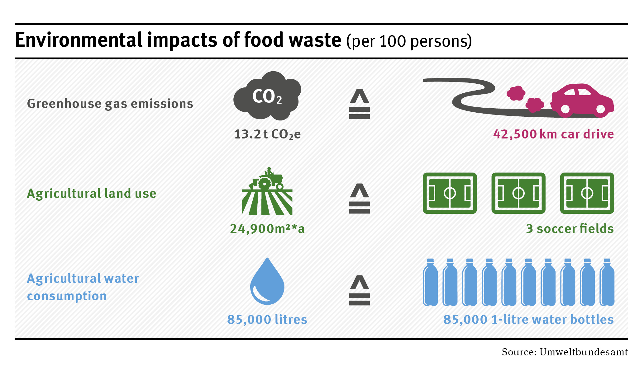 Food waste in the catering sector | Umweltbundesamt