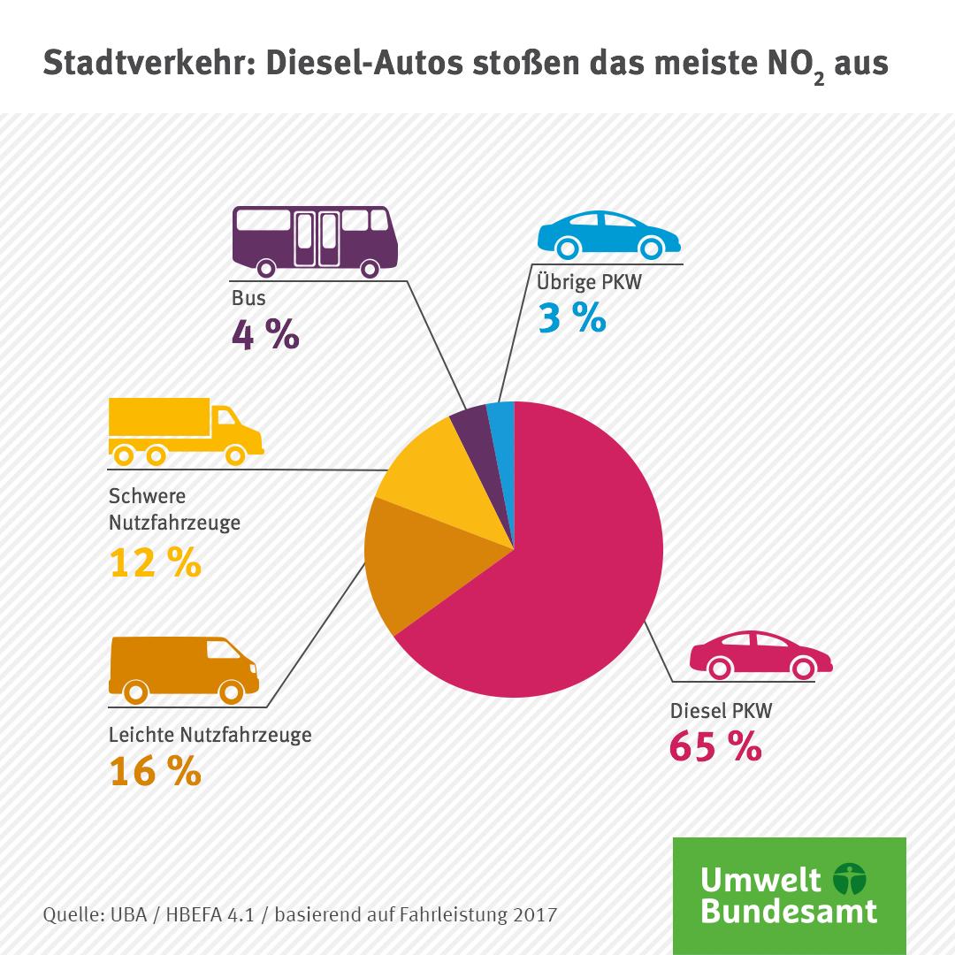 Verteilung der NO2-Emissionen auf Verkehrsträger innerorts