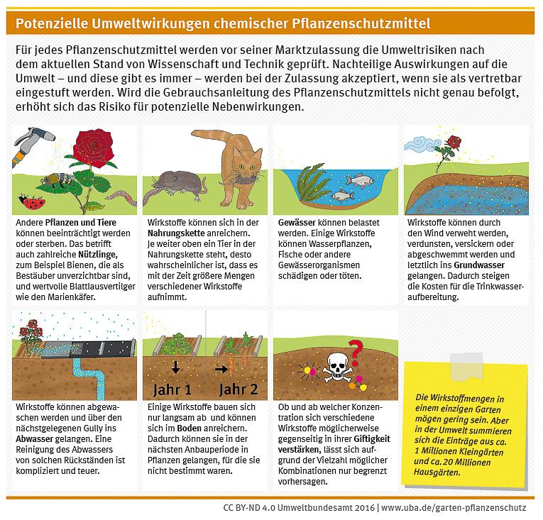 Verschiedene Potenzielle Umweltwirkungen chemischer Pflanzenschutzmittel