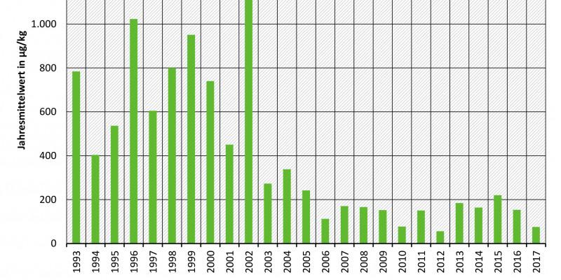 Mittlere jährliche Konzentrationen von Hexachlorbenzol in Schwebstoffen der Elbe bei Schmilka