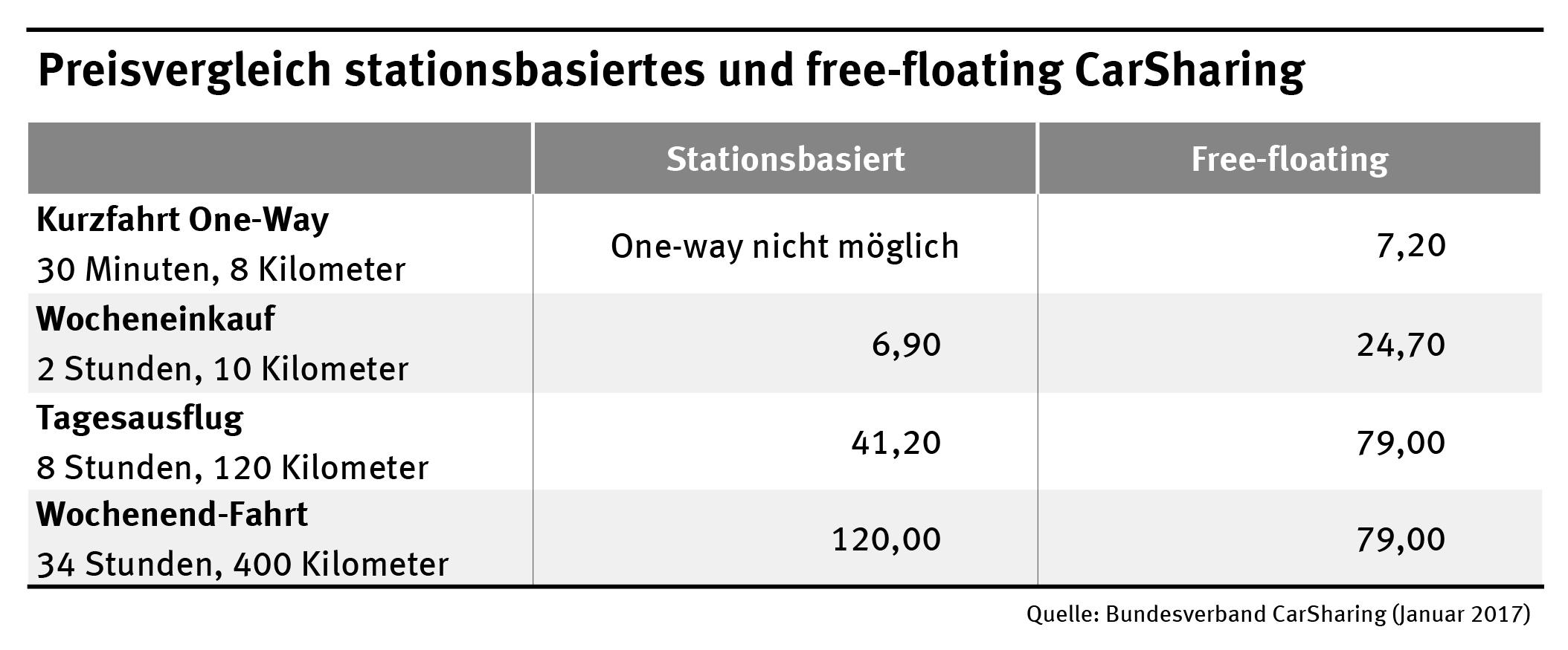 Preisvergleich stationsbasiertes und free-floating CarSharing