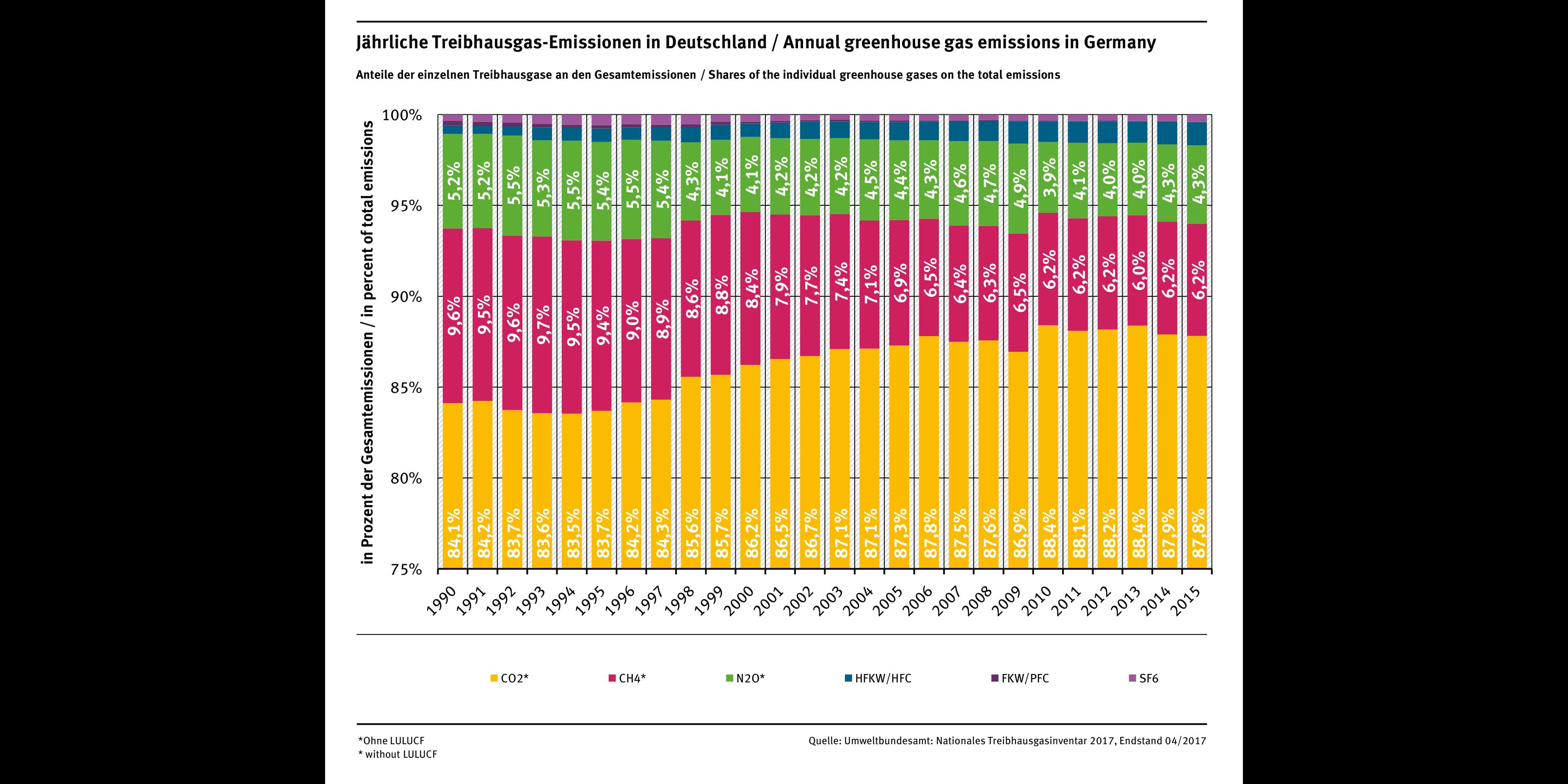 Säulendiagramm: Im Jahr 2015 hatte CO2 mit 87,8% den größten Anteil an den Treibhausgasemissionen Deutschlands, dann folgen CH4 mit 6,2% und N2O mit 4,3%. Noch geringer ist der Anteil von HFKW/HFC sowie SF6