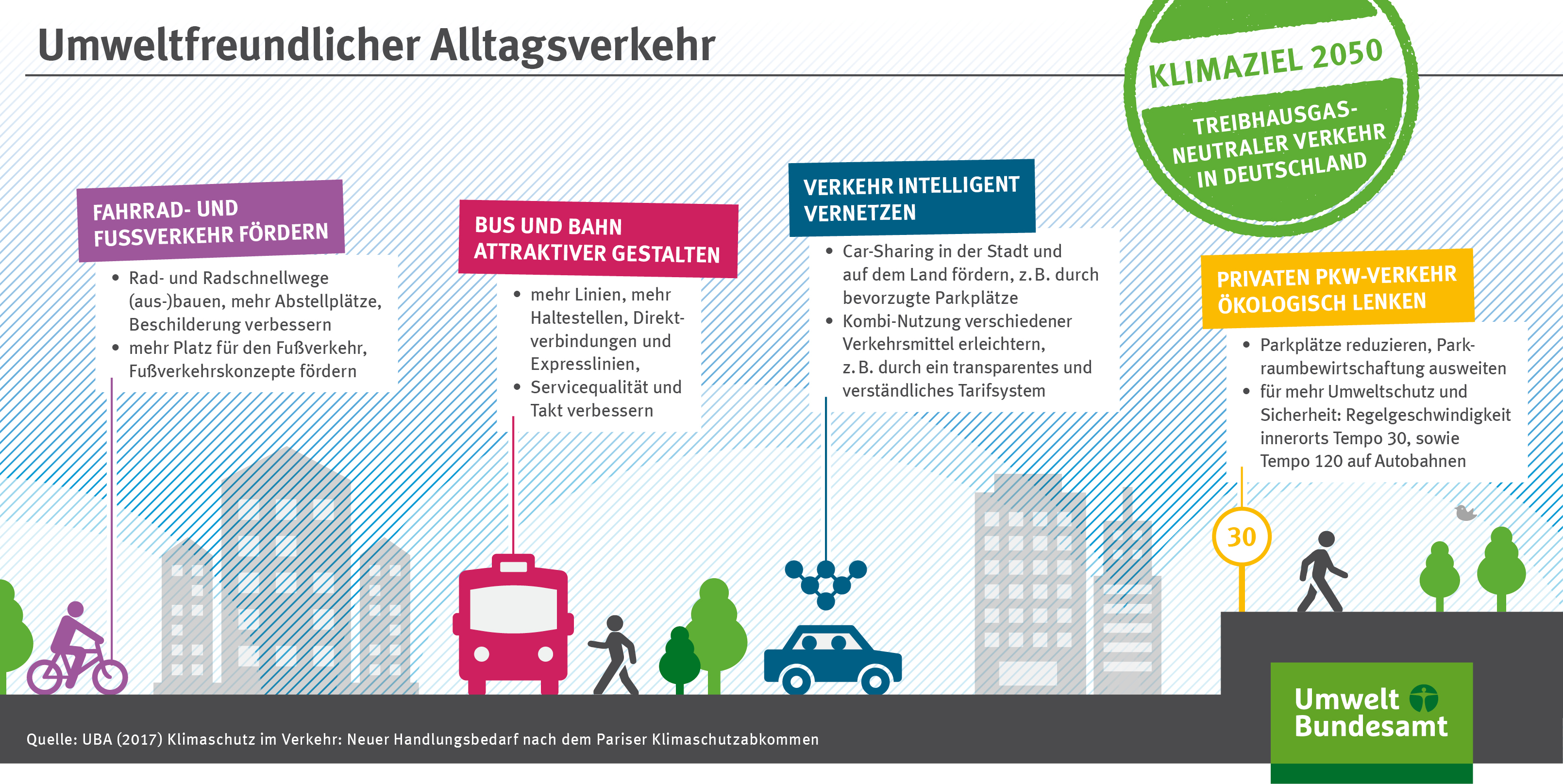 Die Grafik zeigt Maßnahmen, die einen umweltfreundlichen Alltagsverkehr fördern.