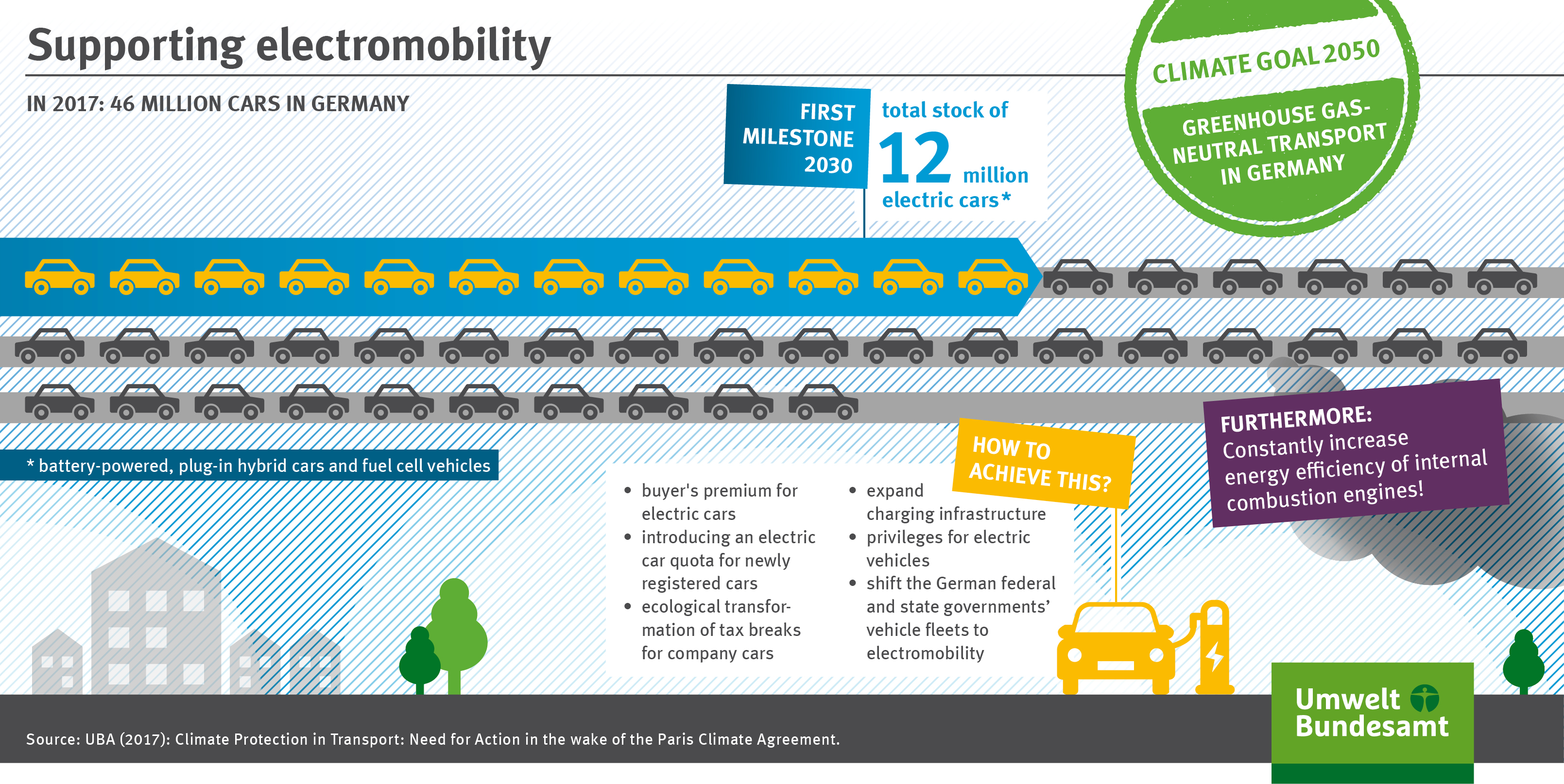 Climate action Transport sector must do an immediate about face ...