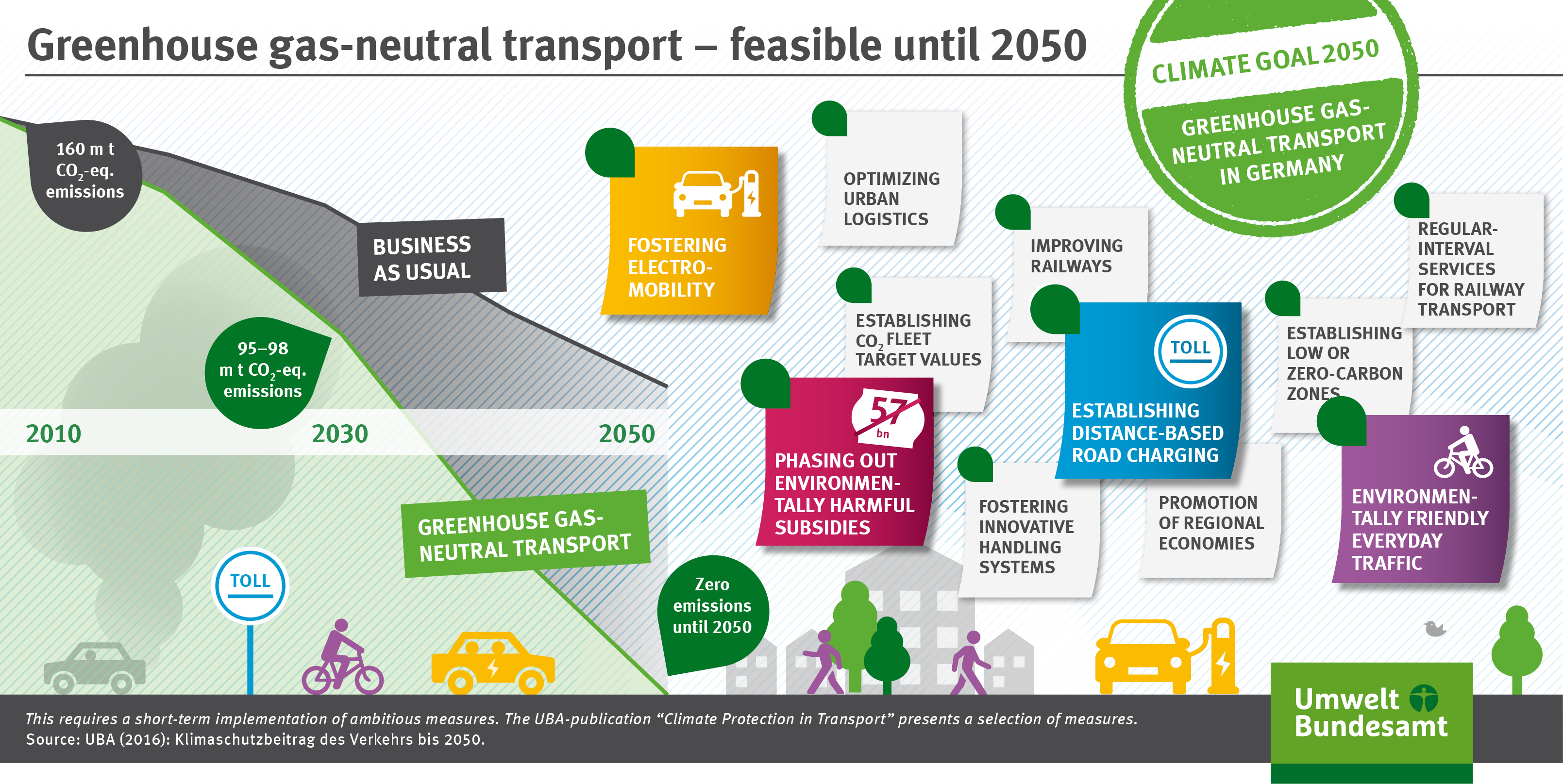17+ Climate action Transport sector must do an immediate about face ... Galerie