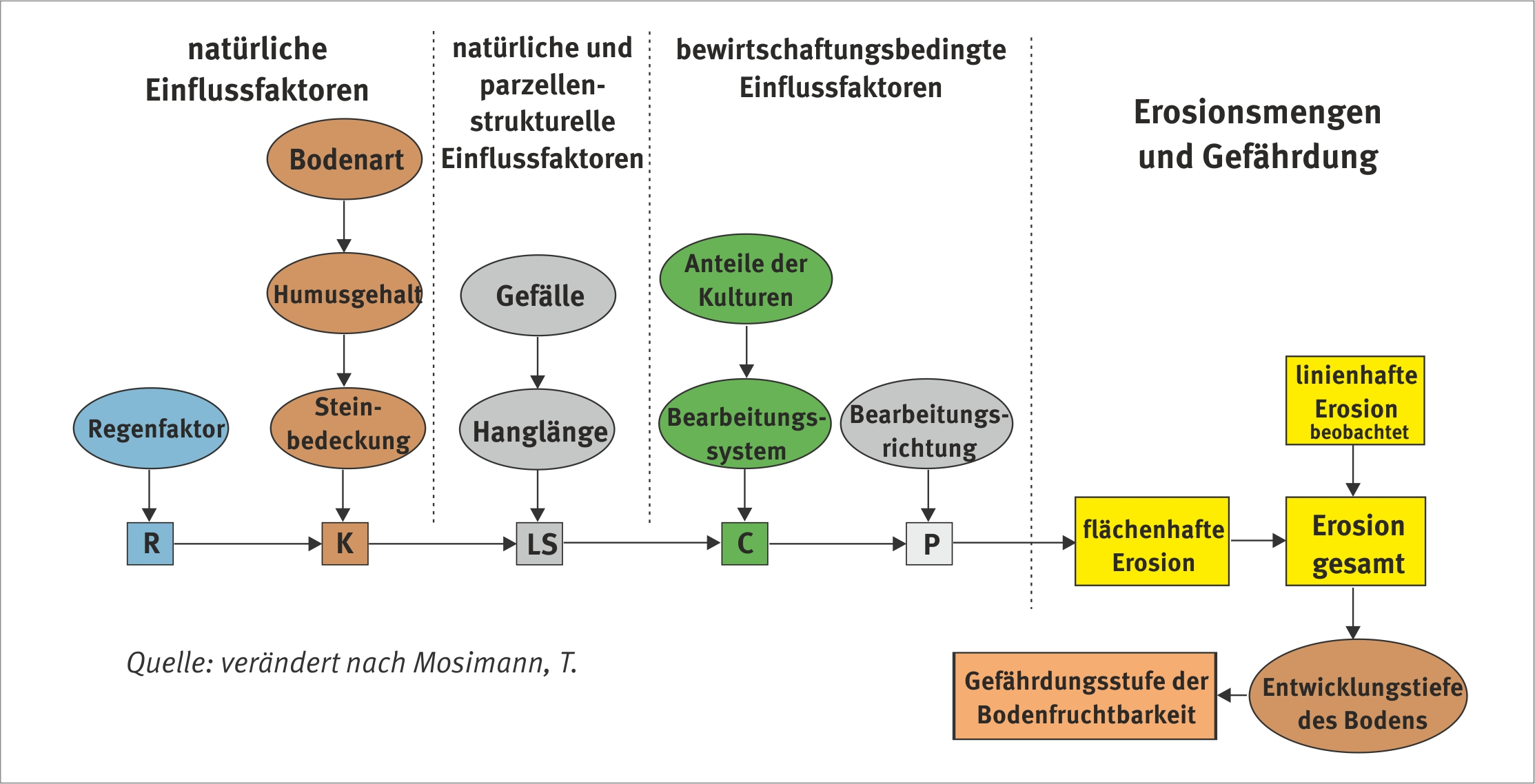 Erosion umweltbundesamt chart is showing factors influencing soil erosion caused by water sciox Images