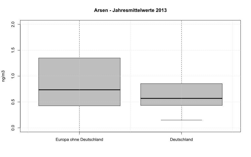 Arsen - Jahresmittelwerte 2013