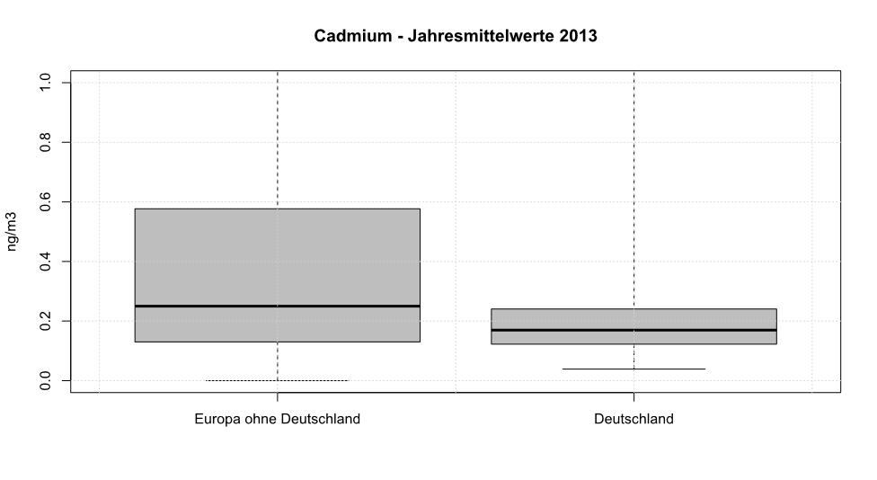 Cadmium - Jahresmittelwerte 2013