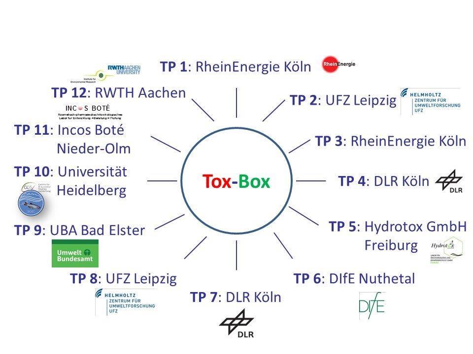 Logos der Partner-Institionen des Tox-Box-Projekts