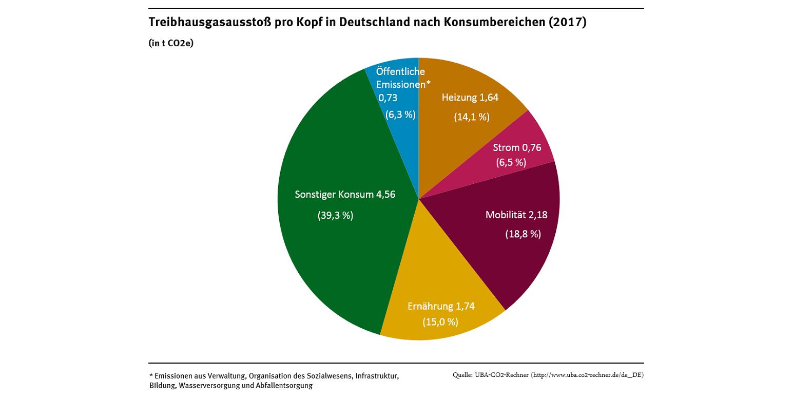 Größter Anteil mit 39,3 % macht der Sonstige Konsum aus, es folgen: 18,8% Mobilität, 15% Ernährung, 14,1% Heizung, 6,5% Strom, 6,3% Öffentliche Emissionen