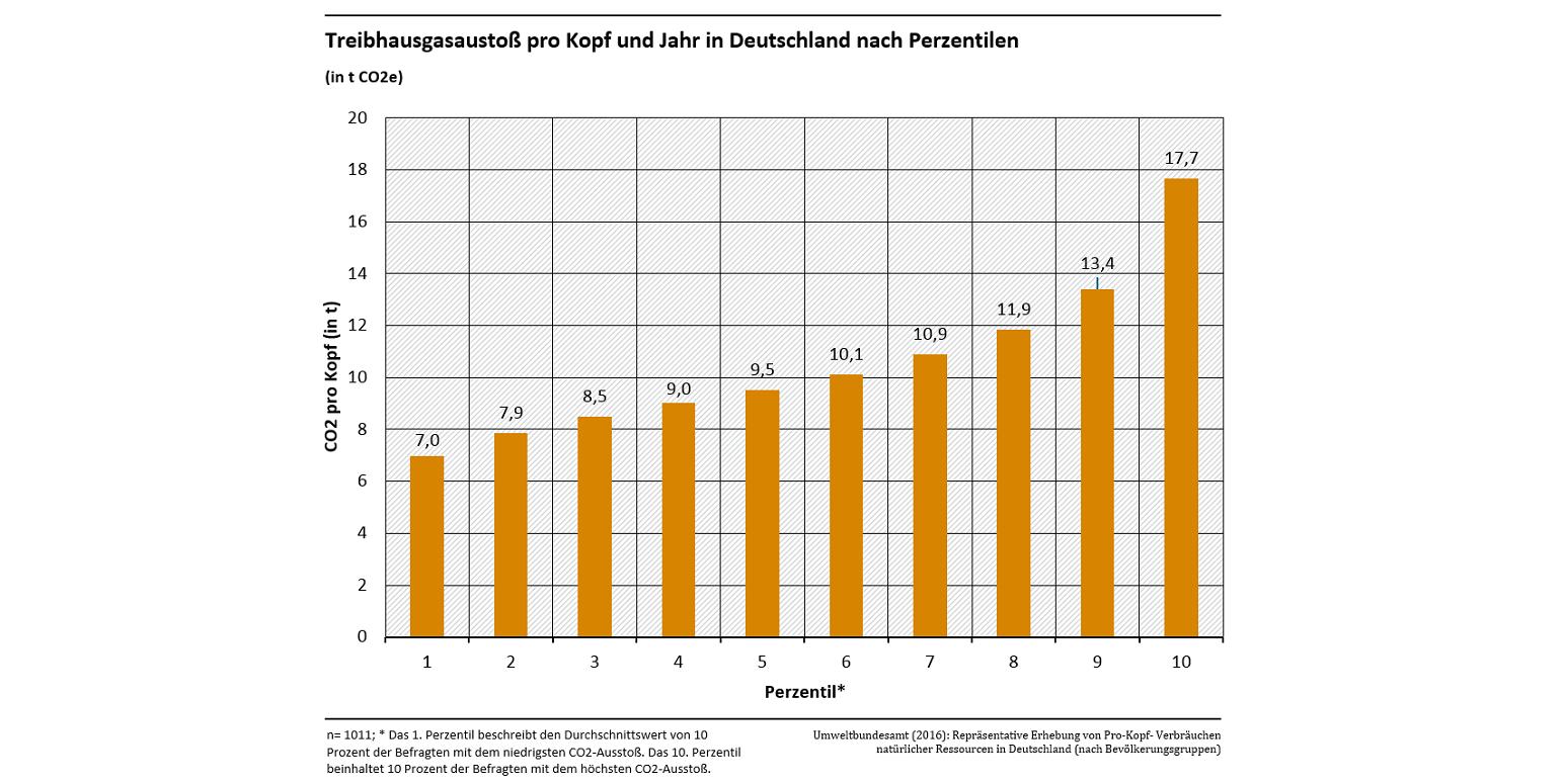 Säulendiagramm: Die 10 % der Bevölkerung in Deutschland mit dem geringsten Treibhausgasausstoß haben einen Außstoß von 7 Tonnen CO2-Äquivalenten pro Kopf und Jahr. Bei den 10 % der Bevölkerung mit dem höchsten Ausstoß liegt er bei 17,7 %.