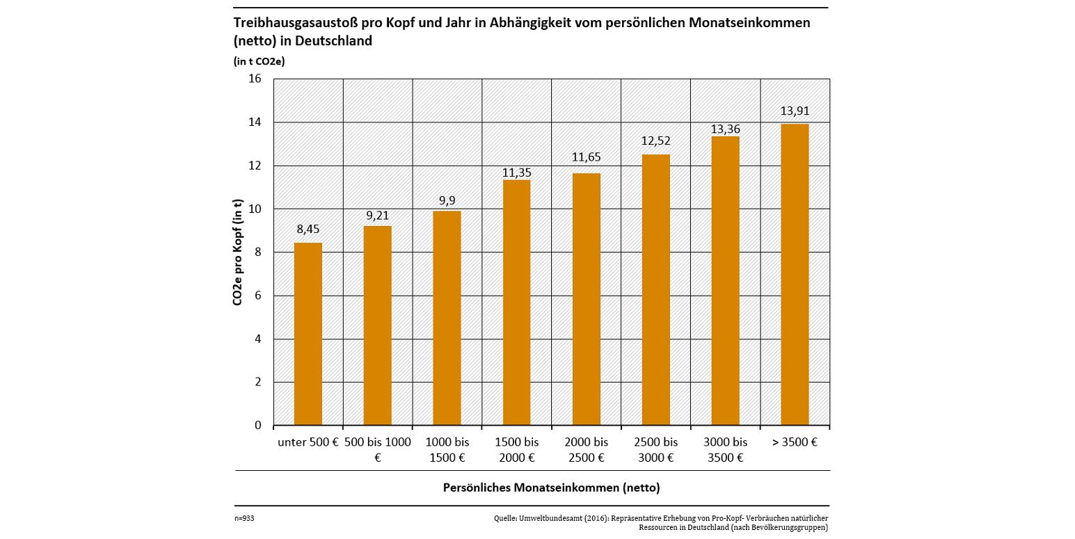Das Säulendiagramm zeigt, dass der Treibhausgasausstoß in Deutschland mit dem persönlichen Monatseinkommen steigt. Bei unter 500 € netto liegt der Ausstoß bei 8,45 Tonnen CO2-Äquivalenten pro Kopf, bei über 3.500 € netto bei 13,91 Tonnen.
