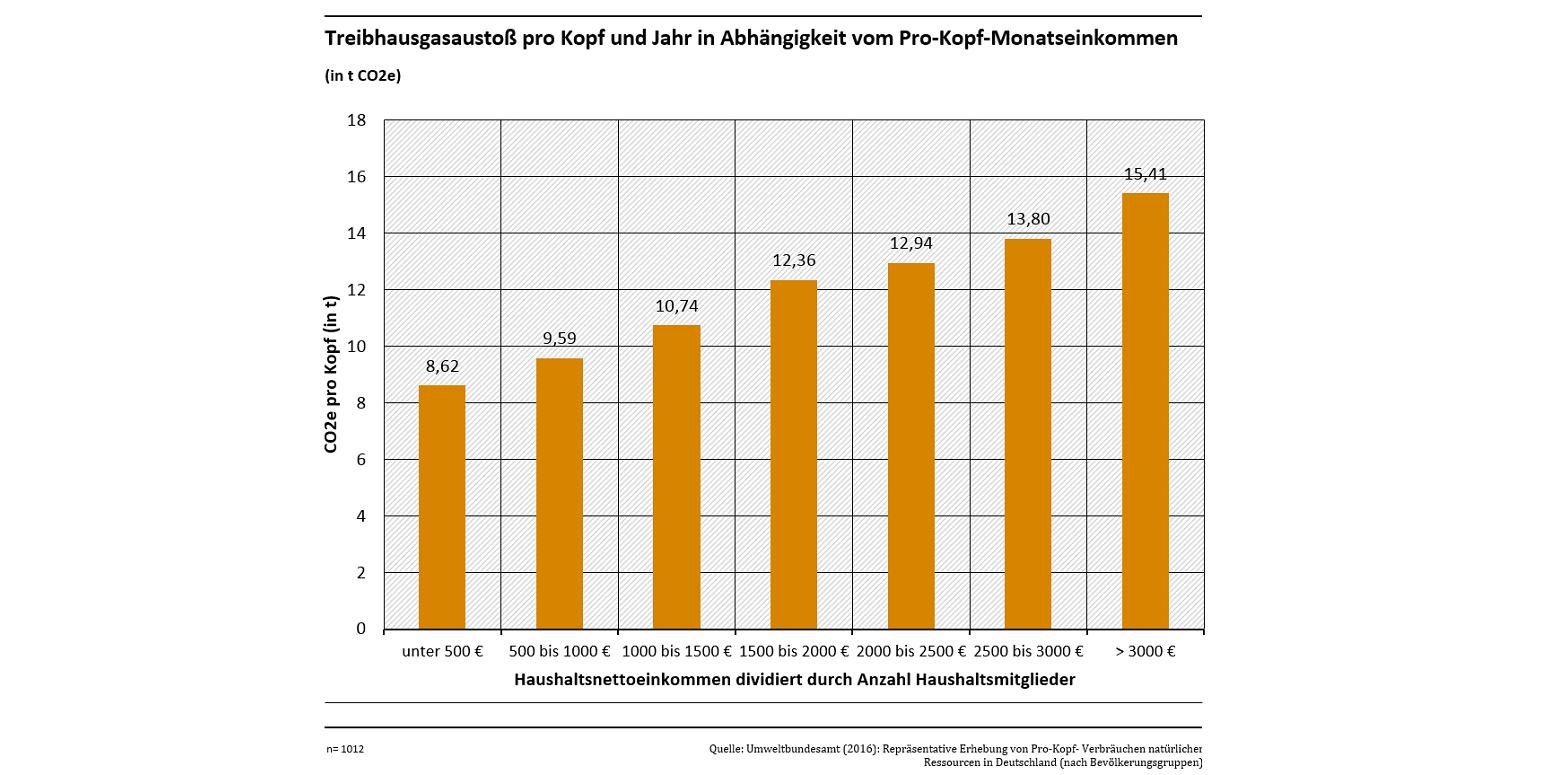 Das Säulendiagramm zeigt, dass der Treibhausgasausstoß in Deutschland mit dem Pro-Kopf-Monatseinkommen (Haushaltsnettoeinkommen dividiert durch Anzahl der Haushaltsmitglieder) steigt. Bei unter 500 € netto liegt der Ausstoß bei 8,62 Tonnen CO2-Äquivalenten pro Kopf, bei über 3.000 € netto bei 15,41 Tonnen.