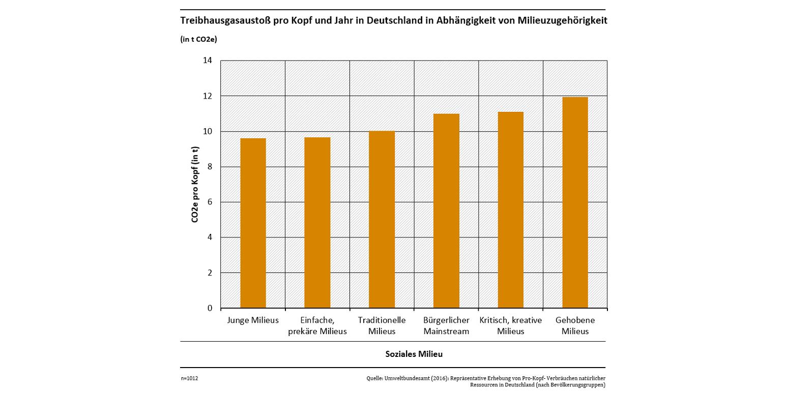 """Das Säulendiagramm zeigt, dass Menschen des """"Jungen Milieus""""  und des """"Einfachen , prekären Milieus"""" mit knapp 10 Tonnen pro Kopf und Jahr in Deutschland den geringsten Ausstoß an CO2-Äquivalenten haben. Am höchsten liegt er bei Personen des """"Gehobenen Milieus"""" mit knapp 12 Tonnen. Im Mittelfeld liegen Personen des traditionellen und des kritisch-kreativen Milieus und des bürgerlichen Mainstreams."""