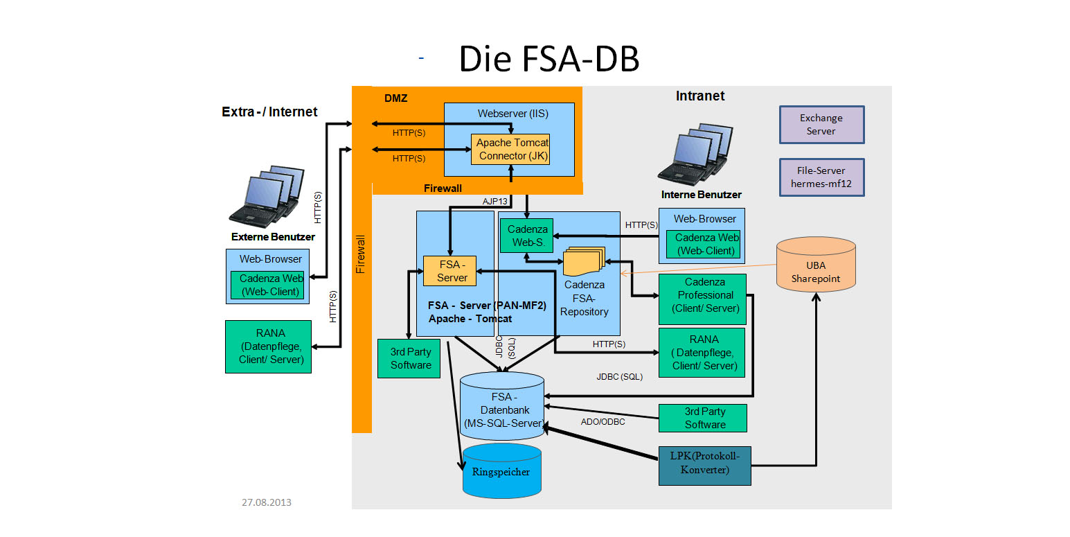 Schaubild zu den einzelnen Komponenten und Übertragungswegen der FSA-Datenbank, Interne und Externe Nutzer können über das Intra- bzw. Extra- oder Internet auf die Daten zugreifen