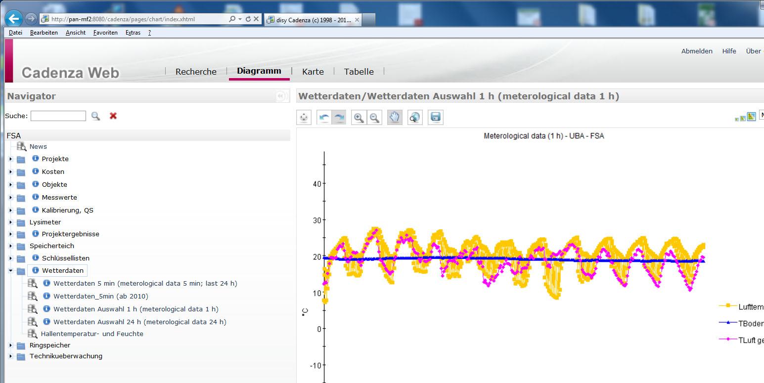 ein Computerprogramm stellt Wetterdaten in einem Kurvendiagramm da