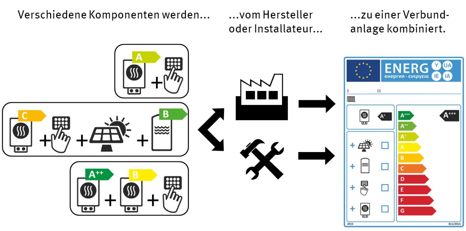 Groß Klassifizierung Von Heizkesseln Pdf Zeitgenössisch - Die Besten ...