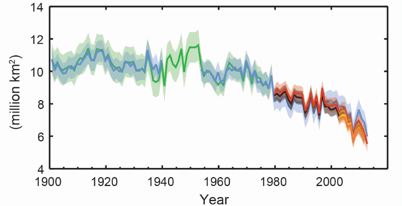 Kurvendiagramm: Die Kurve sinkt von gut 10 Millionen Quadratkilometer im Jahr 1990 auf unter 6 im Jahr 2013