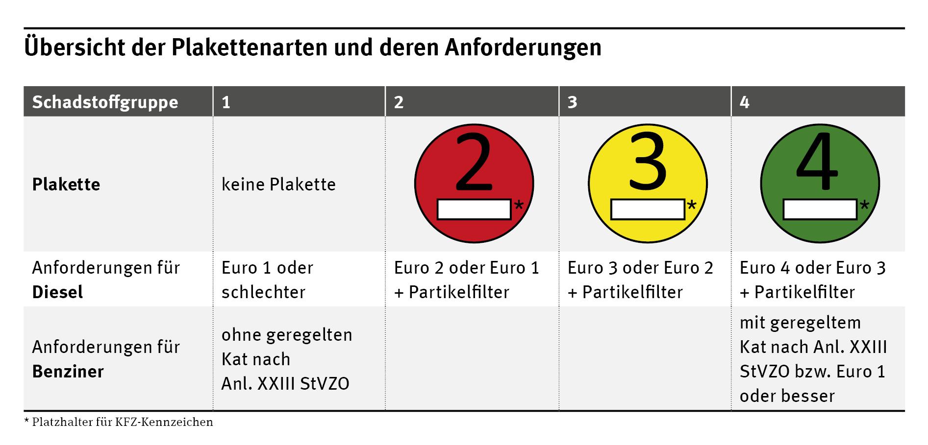Umweltzonen in Deutschland | Umweltbundesamt