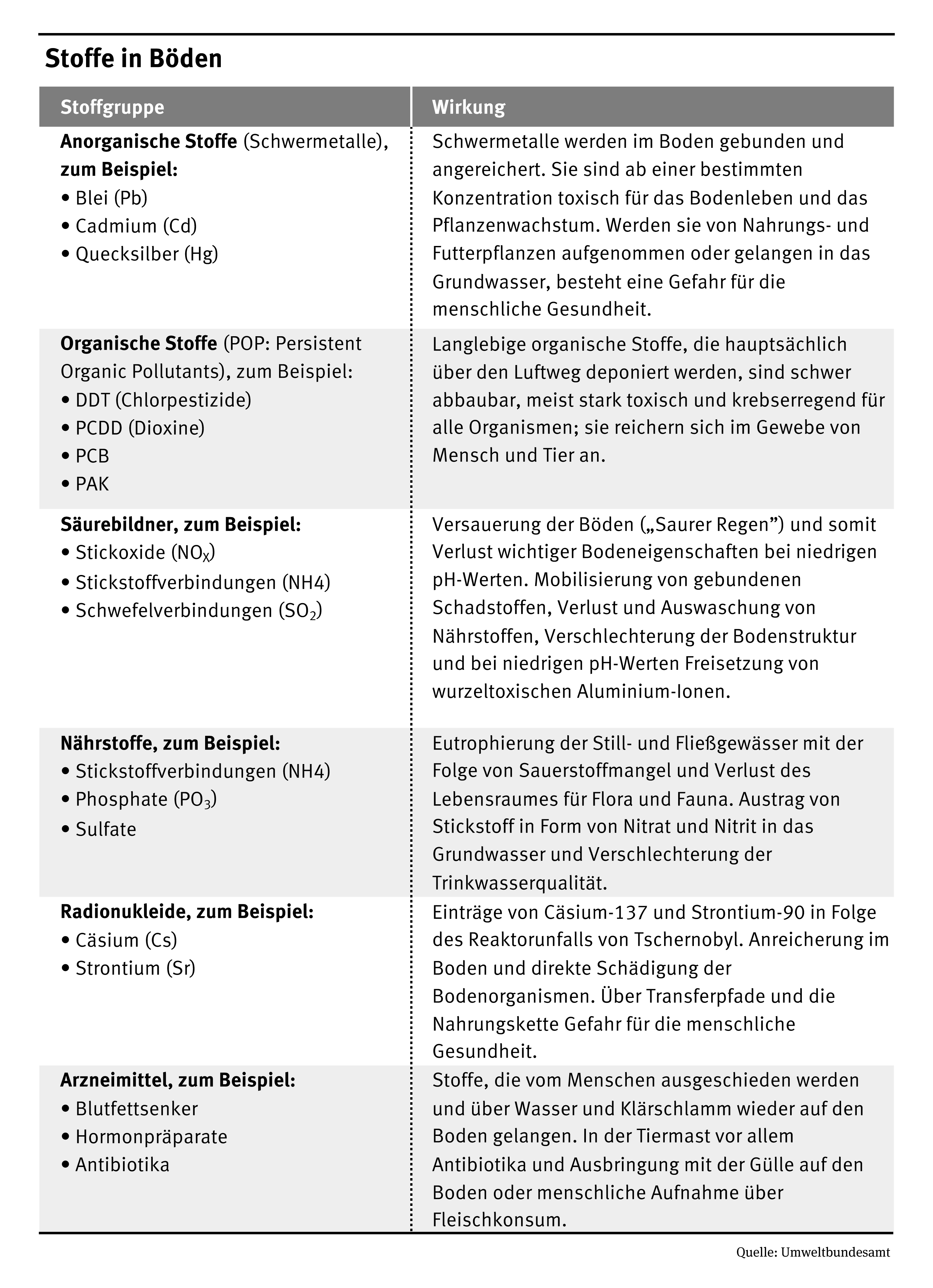 Substances in the soil umweltbundesamt for What substances are in soil