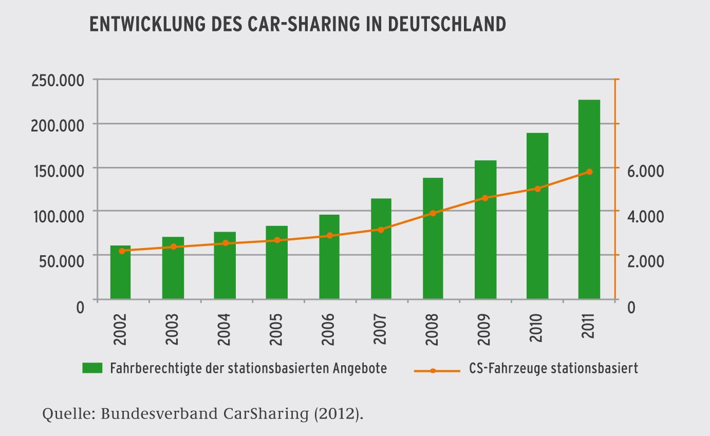 Car-Sharing | Umweltbundesamt