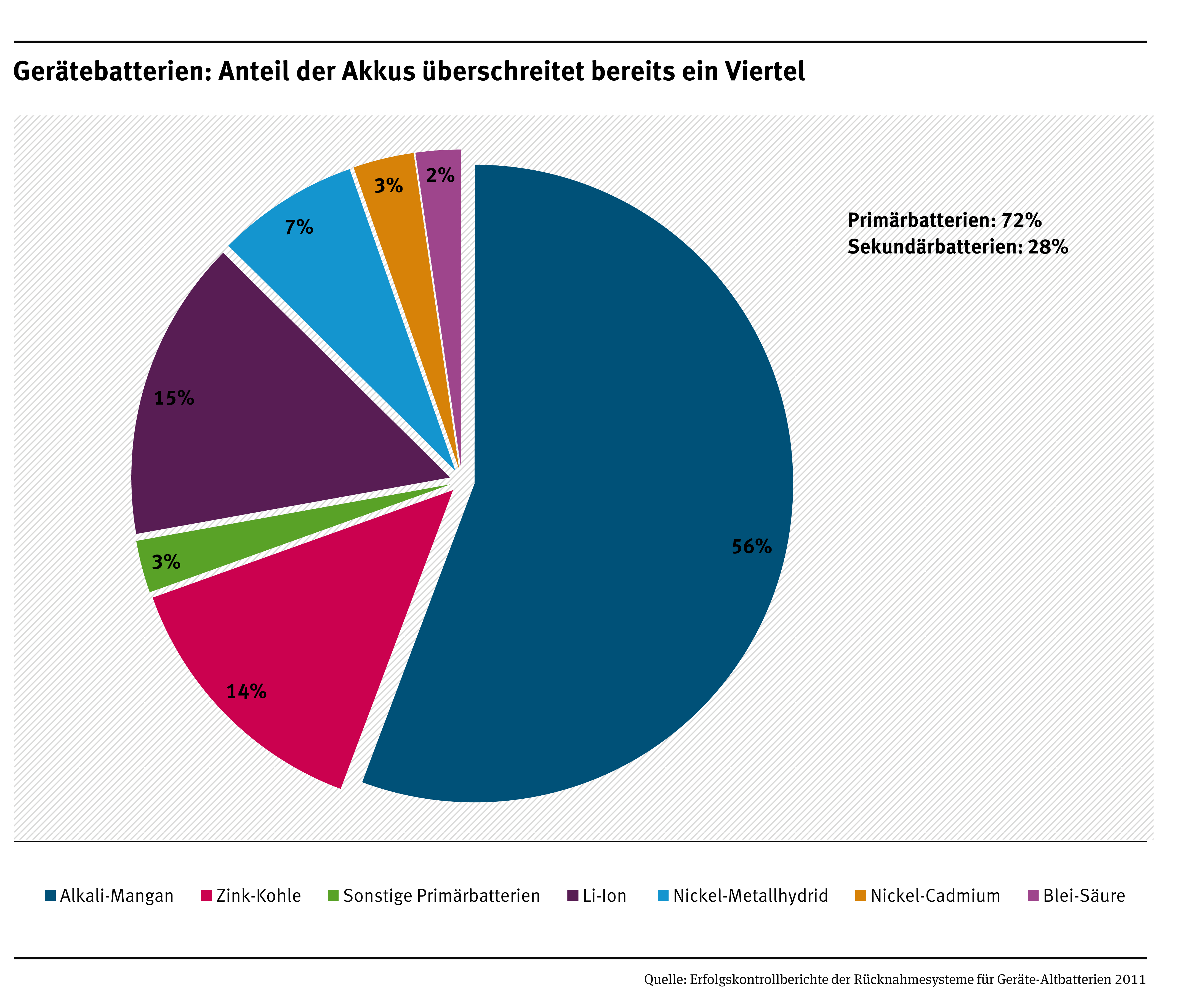 2011 Battery Recycling Figures For Germany Umweltbundesamt