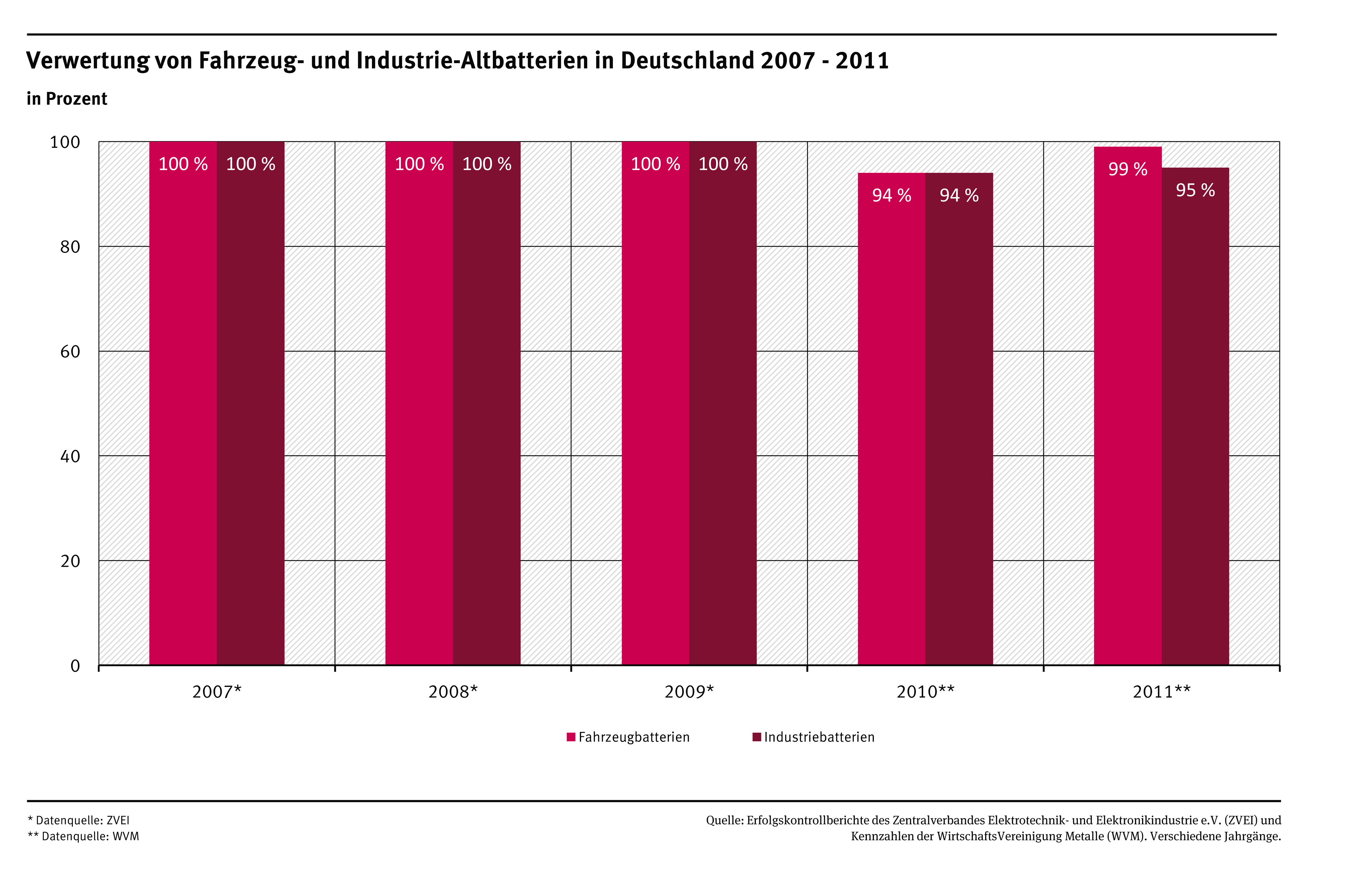 2011 battery recycling figures for Germany | Umweltbundesamt