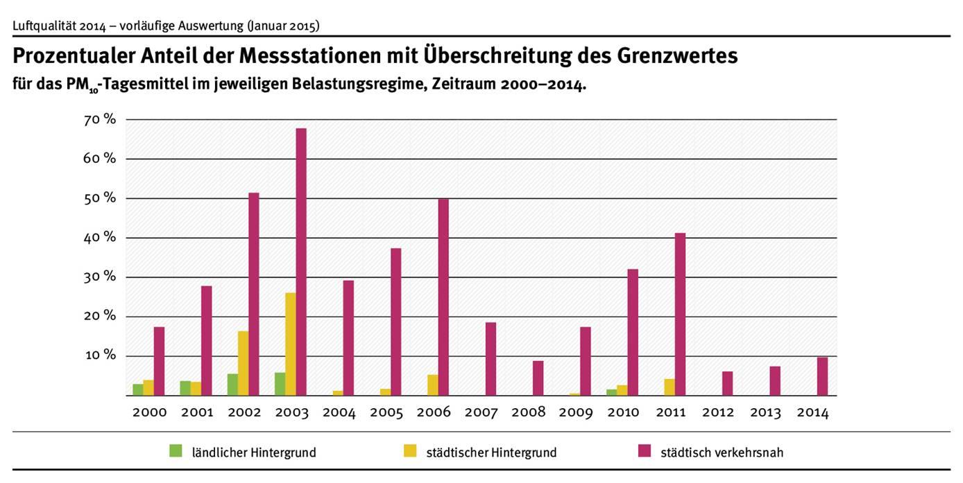 Grenzwertüberschreitungen treten überwiegend an verkehrsnahen Messstationen auf. Im Zeitraum von 2000 bis 2014 war dies an mindesten 8% aller verkehrsnahen Stationen der Fall. Mit 68% wurde das Maximum im Jahr 2003 festgestellt. 2014 waren es 10%.