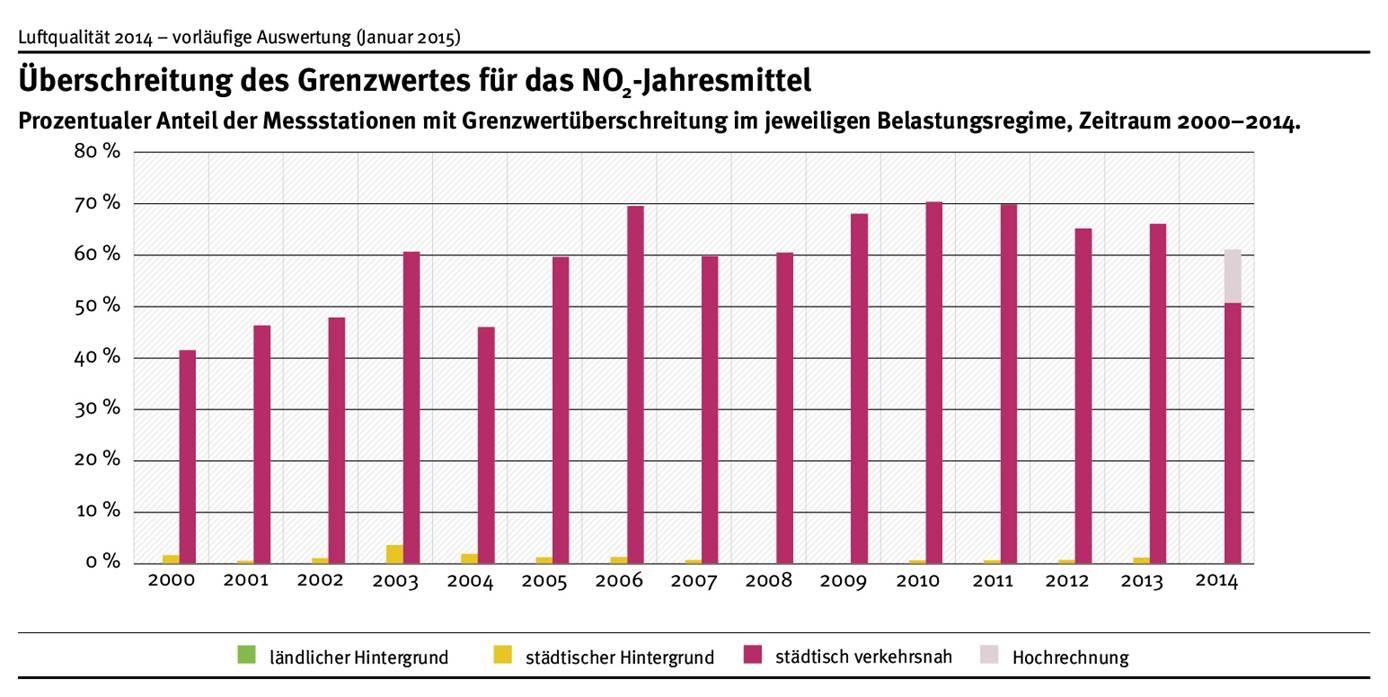 Überschreitung des NO2-Jahresmittelwertes treten nahezu ausschließlich verkehrsnah auf. Nach bisheriger Datenlage war dies in 2014 an ca. 51 % der verkehrsnahen Messstationen der Fall. Die endgültigen Daten lassen einen Anteil von 60–65 % erwarten.
