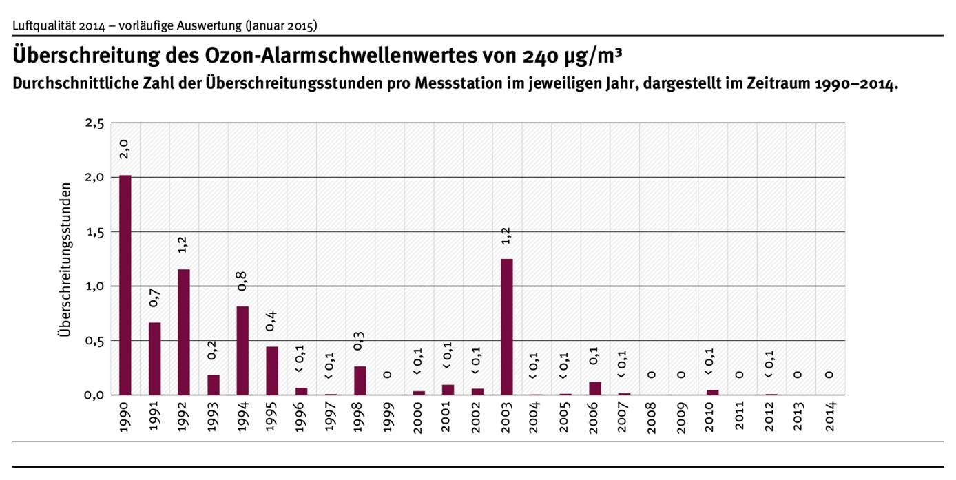 Wurden im Jahr 1990 noch durchschnittlich 2 Überschreitungsstunden des Ozon-Alarmschwellenwertes gemessen, so ist dieser Wert bis zum Jahr 2000 auf unter 0,1 Stunden gesunken. 2014 kam es zu keiner Überschreitung der Alarmschwelle.