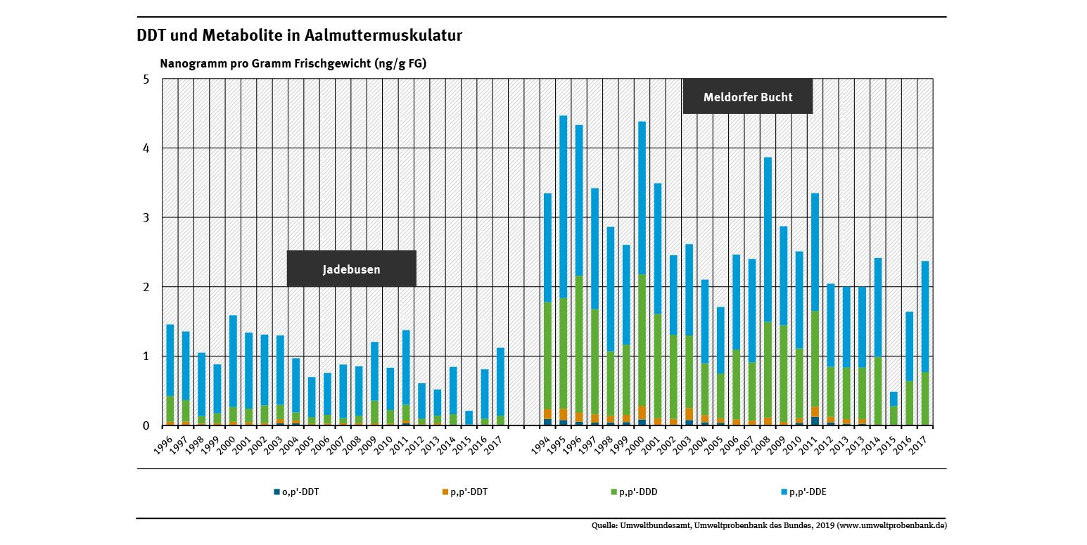 Aalmuttern aus der Meldorfer Bucht waren zwischen 1994 und 2017 deutlich stärker mit dem Insektizid DDT und dessen Abbauprodukten belastet als Aalmuttern aus dem Jadebusen. An beiden Standorten hat die Belastung seit Mitte der 1990er Jahre abgenommen.