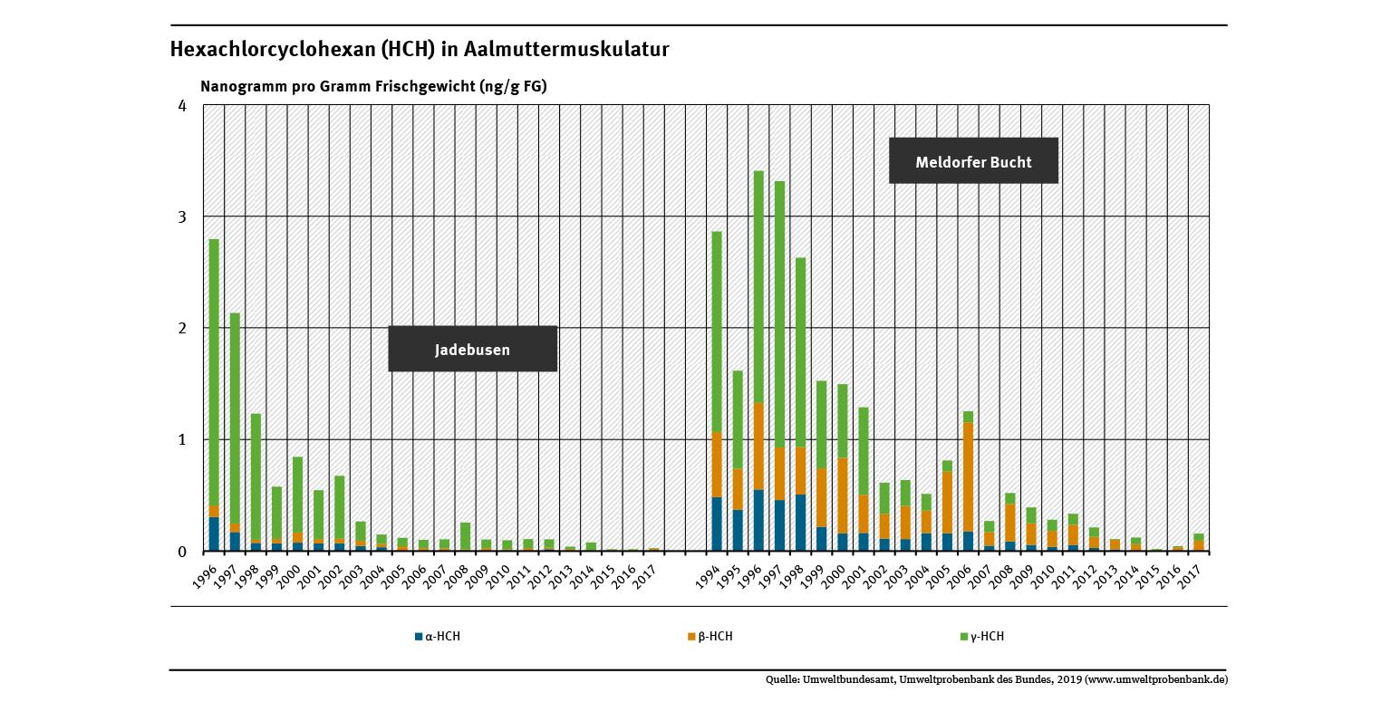 Der Gehalt an Hexachlorcyclohexan in der Muskulatur von Aalmuttern aus dem Jadebusen und der Meldorfer Bucht sank in den Jahren 1994 bis 2017 jeweils um 100 Prozent. Die Aalmuttern aus der Meldorfer Bucht waren jedoch deutlich höher belastet.
