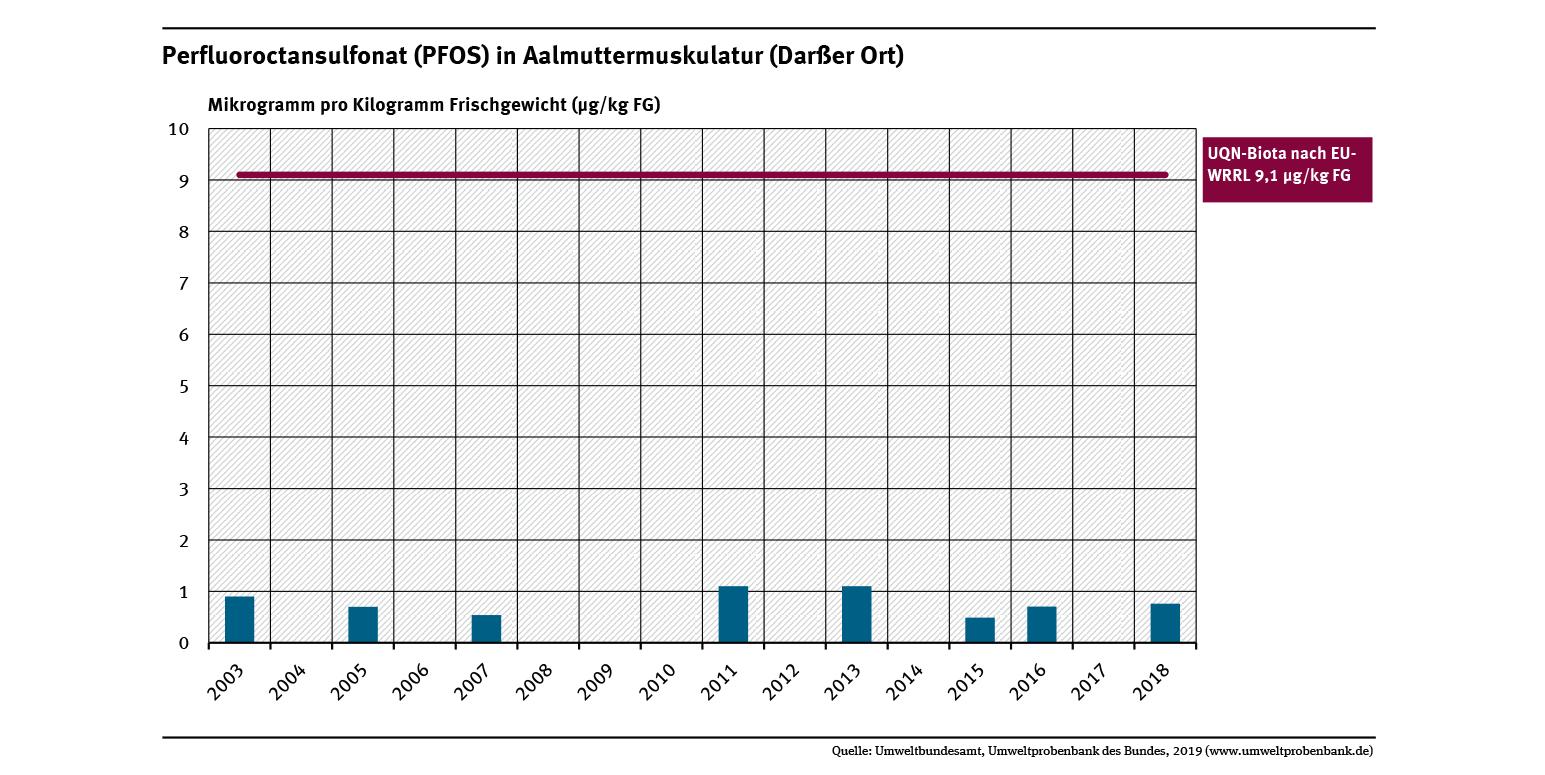 Die Konzentrationen von Perfluoroctansulfonat in der Muskulatur von Aalmuttern von der Ostsee- Probenahmestelle Darßer Ort lagen im Untersuchungszeitraum weit unter der Umweltqualitätsnorm von 9,1 Mikrogramm pro Gramm Frischgewicht.
