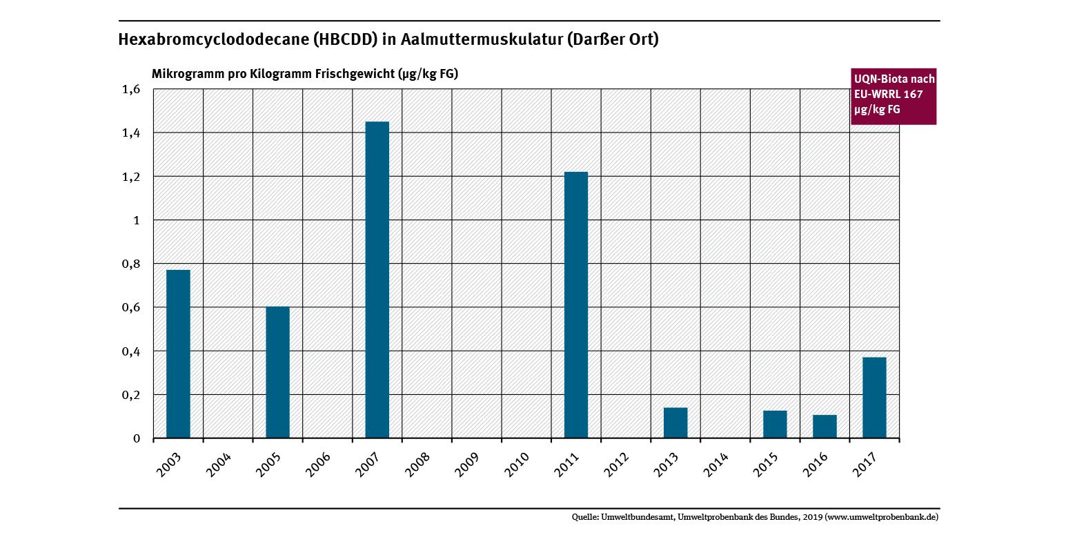 Die Konzentrationen des bromierten Flammschutzmittels HBCDD in der Muskulatur von Aalmuttern von der Ostsee- Probenahmestelle Darßer Ort lagen im Untersuchungszeitraum weit unter der Umweltqualitätsnorm von 167 Mikrogramm pro Gramm Frischgewicht.