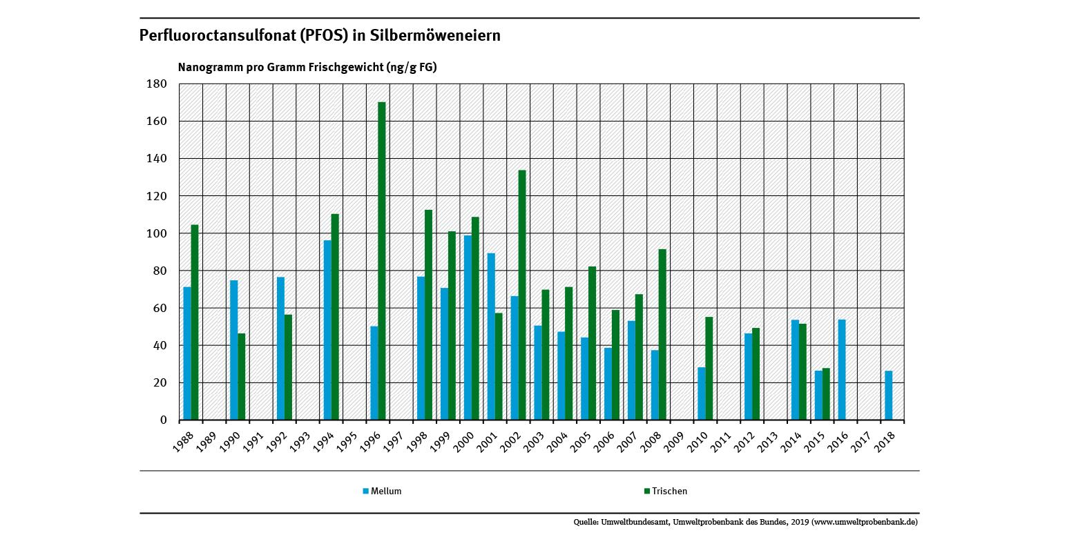 Seit die Verwendung von PFOS Anfang des Jahrtausends eingeschränkt wurde sind die Gehalte in Silbermöweneiern von den Nordseeinseln Trischen (-70%) und Mellum (-40%) stark zurückgegangen.