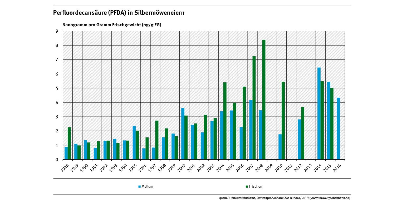 Die Perfluordecansäure-Belastung von Silbermöweneiern von den Nordseeinseln Trischen und Mellum hat seit Ende der 1980 Jahre um mehr als 200 Prozent beziehungsweise 450 Prozent zugenommen.