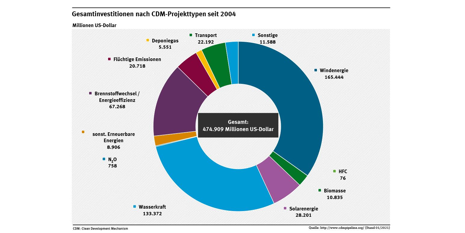 Das Diagramm stellt dar, dass die Investitionen in CDM-Projekte weit überwiegend im Bereich der erneuerbaren Energien und der Erhöhung der Energieeffizienz erfolgen.
