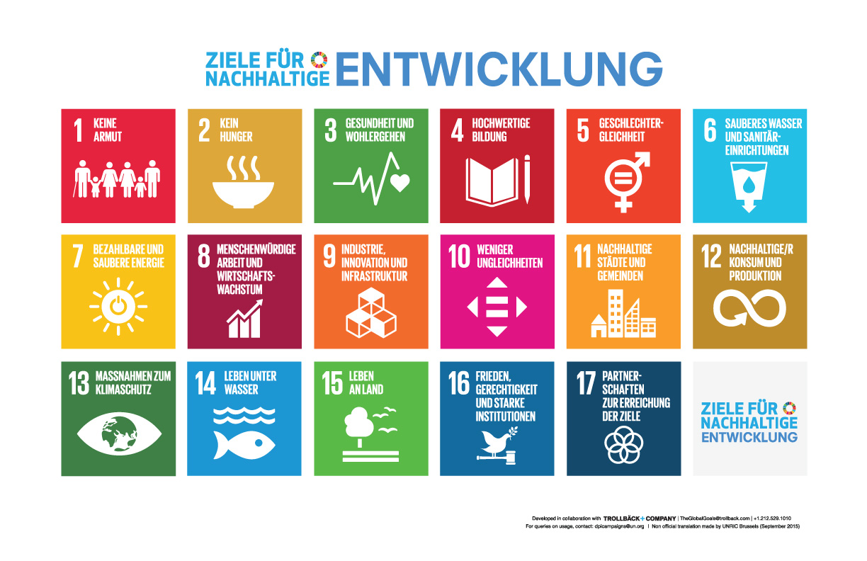 Kachelförmige Abbildung der 17 Ziele für nachhaltige Entwicklung der Vereinten Nationen.