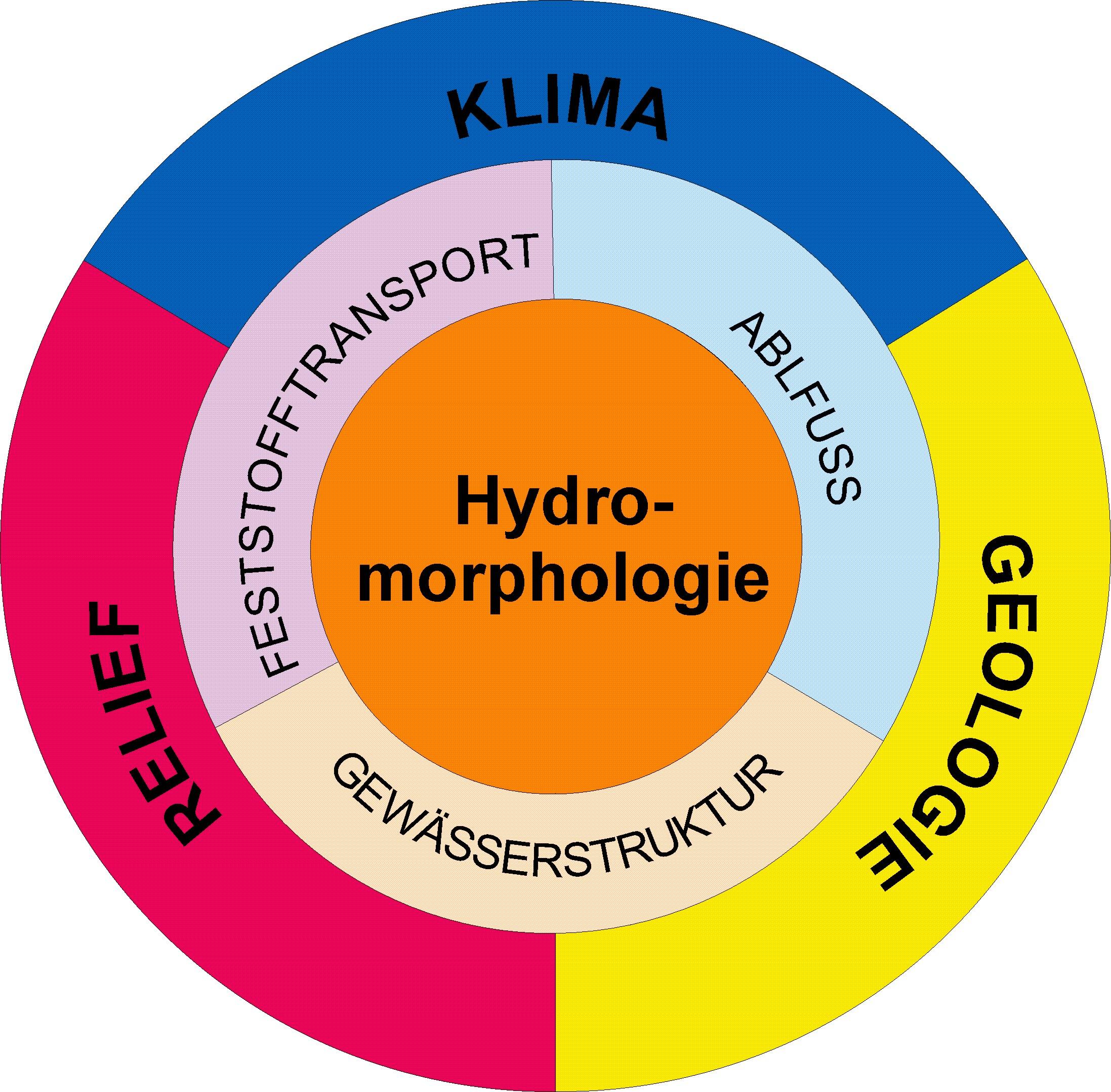Ein Kreisdiagramm, das zeigt woraus sich Hydromorphologie zusammensetzt (außen nach Innen): Klima, Geologie Relief, Feststofftransport, Abluss, Gewässerstruktur. Das ales ergibt die Hydromorphologie in der Mitte