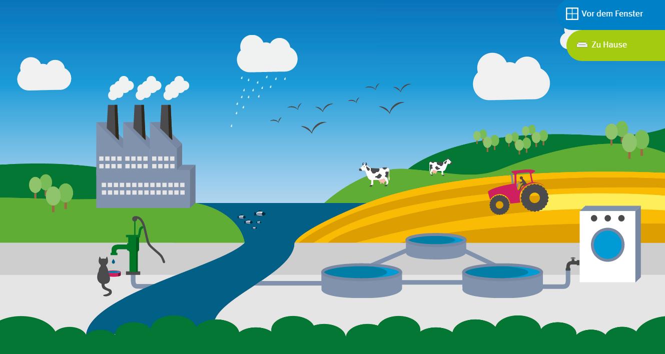 Eine Grafik mit blauem Himmel, einem Kraftwerk, einem Fluss, einem Feld, über das ein Traktor fährt und einer Kläranlage.