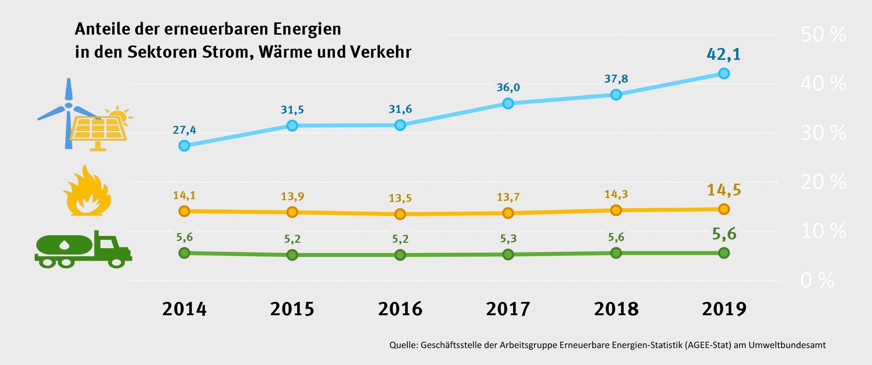 EE-Anteile in den Sektoren Strom, Wärme und Verkehr