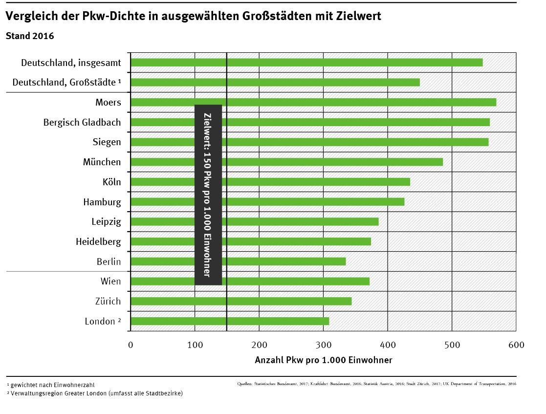 """Die """"Stadt für Morgen"""": Deutlich mehr Geld für Busse und Bahnen ..."""